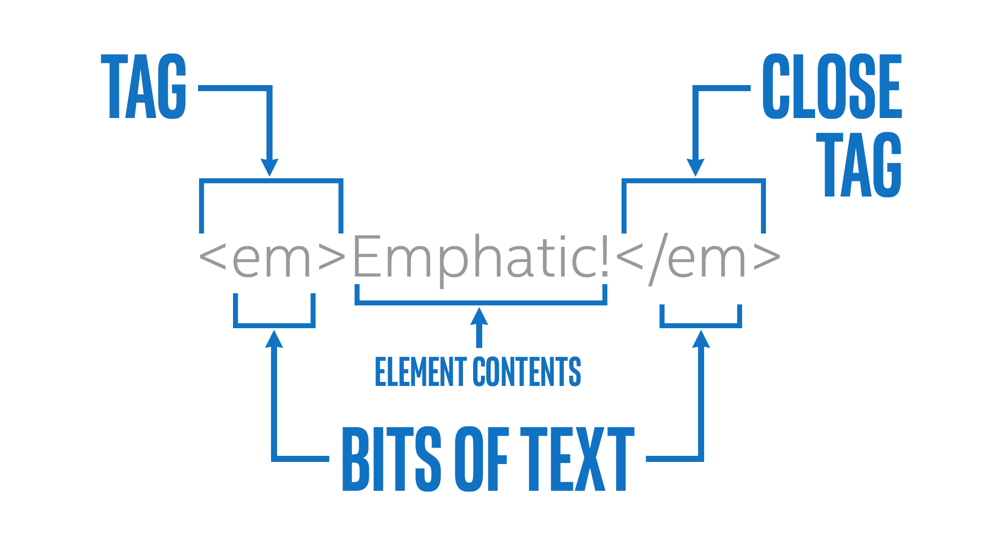 what is element in HTML